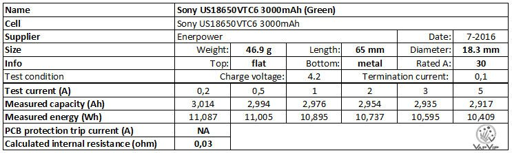 Sony VTC5A vs VTC4 30A